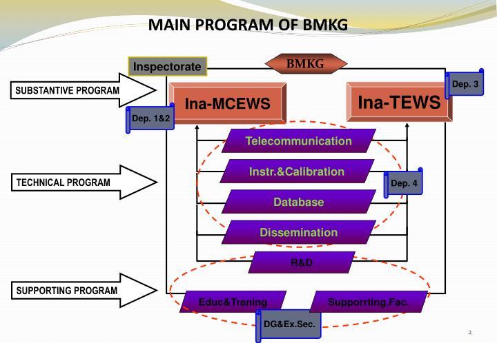 MAIN PROGRAM OF BMKG