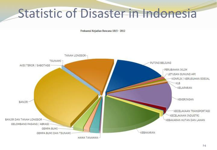 Statistic of Disaster in Indonesia