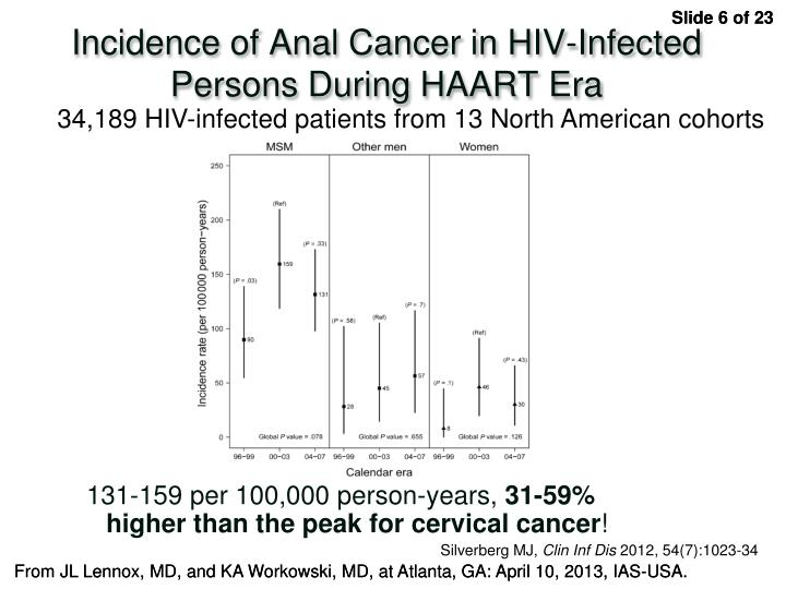 Incidence of Anal Cancer in HIV-Infected Persons During HAART Era