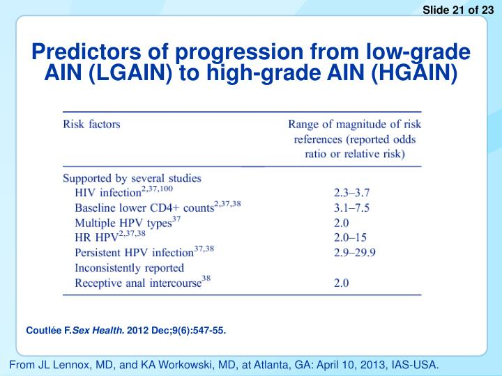 Predictors of progression from low-grade AIN (LGAIN) to high-grade AIN (HGAIN)