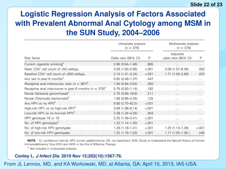 Logistic Regression Analysis of Factors Associated with Prevalent Abnormal Anal Cytology among