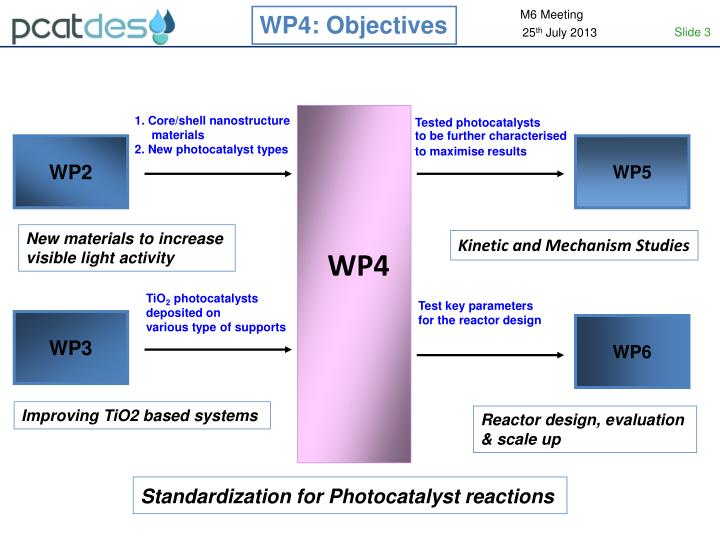 WP4: Objectives