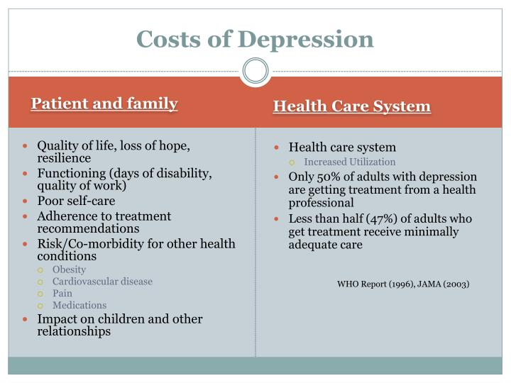 Costs of Depression