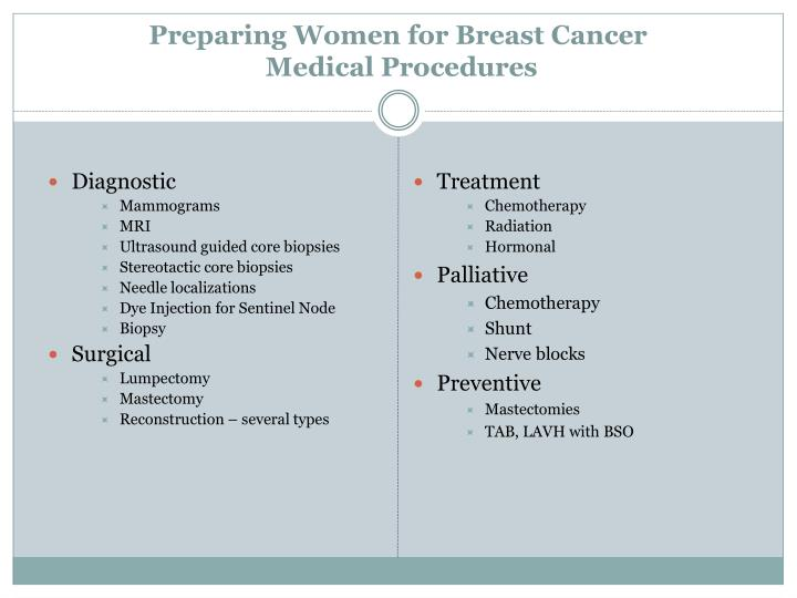 Preparing Women for Breast Cancer