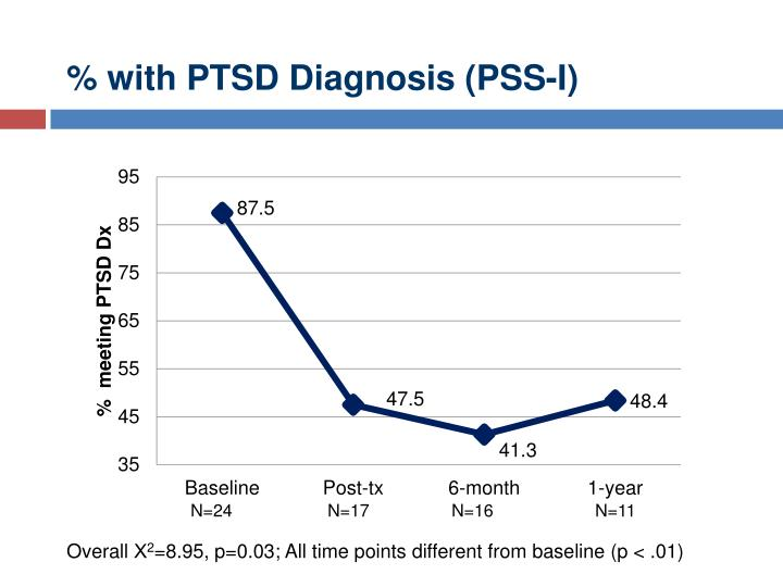% with PTSD Diagnosis (PSS-I)