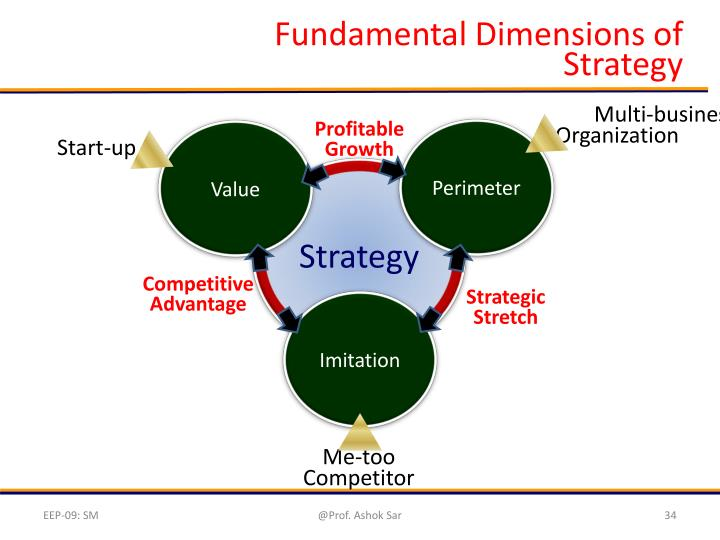 Fundamental Dimensions of