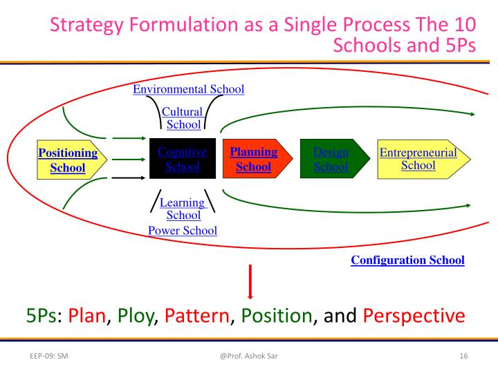 Strategy Formulation as a Single Process The 10 Schools and 5Ps