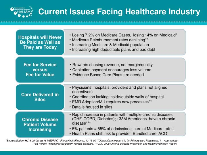 Current issues facing healthcare industry