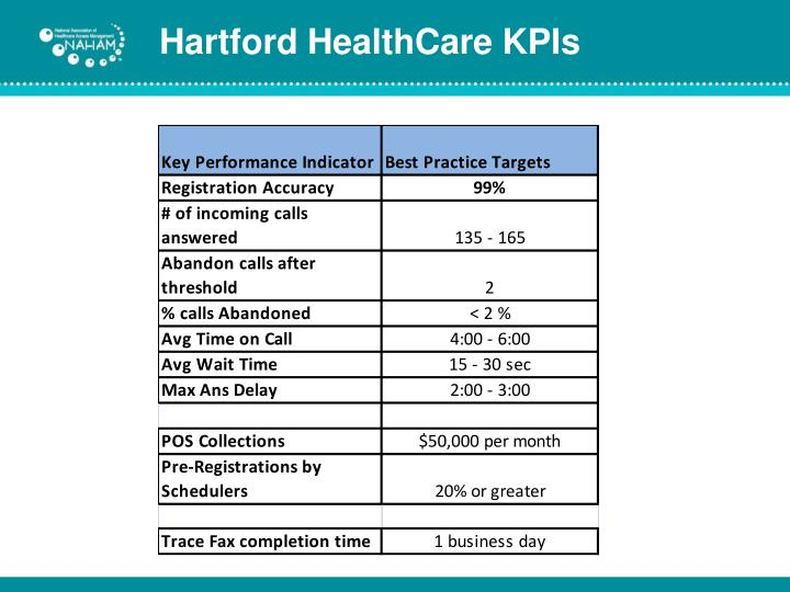 Hartford HealthCare KPIs