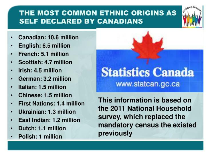 THE MOST COMMON ETHNIC ORIGINS AS SELF DECLARED BY CANADIANS