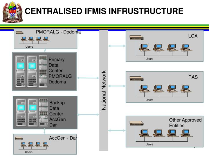 CENTRALISED IFMIS INFRUSTRUCTURE