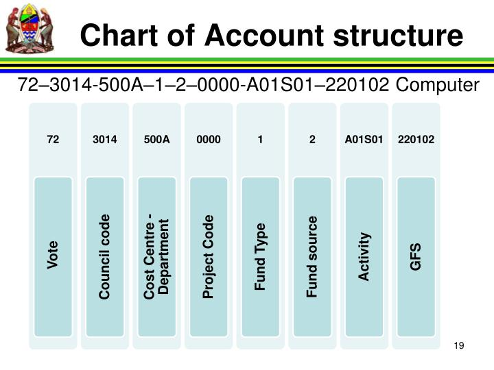Chart of Account structure