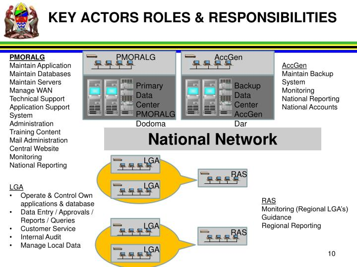 KEY ACTORS ROLES & RESPONSIBILITIES
