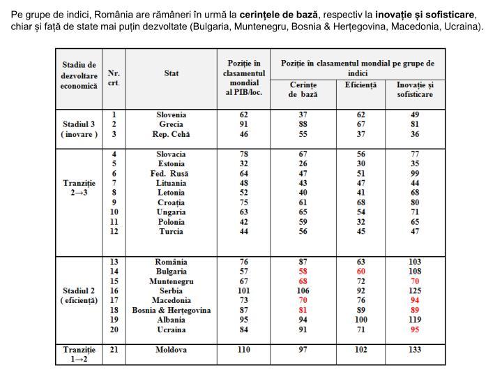 Pe grupe de indici, România are rămâneri în urmă la