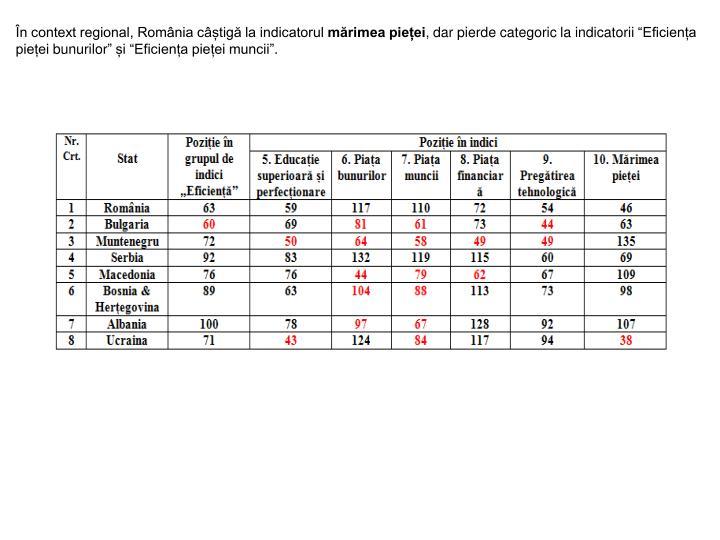 În context regional, România câștigă la indicatorul