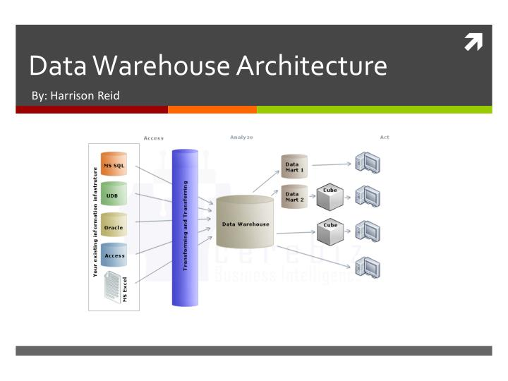 data warehouse architecture essay