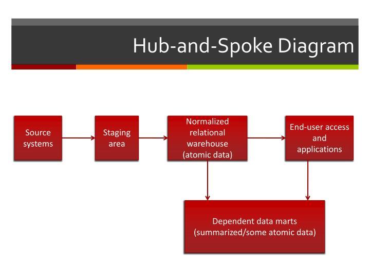 ppt data warehouse architecture powerpoint presentation. Black Bedroom Furniture Sets. Home Design Ideas