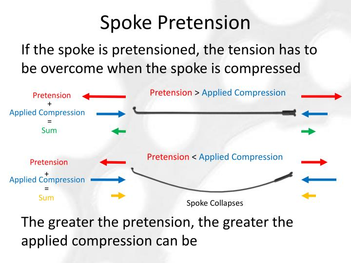 Spoke Pretension