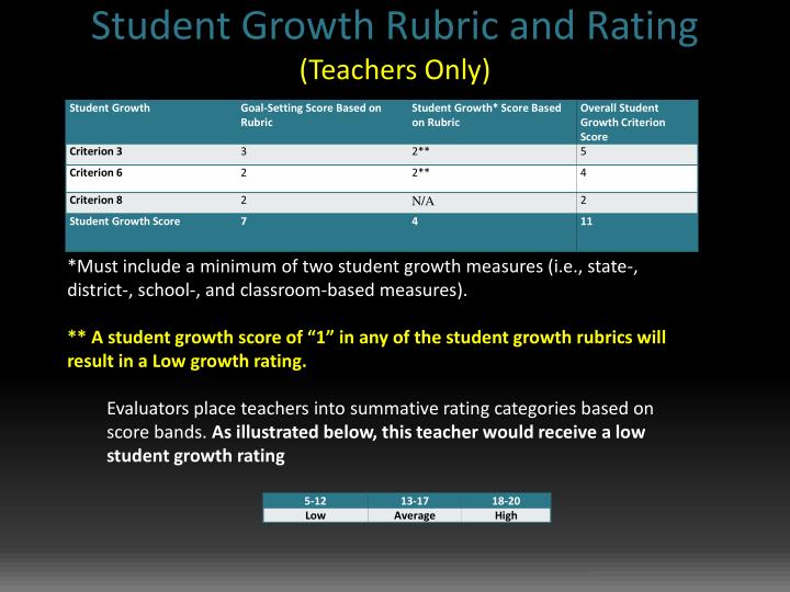 Student Growth Rubric and Rating