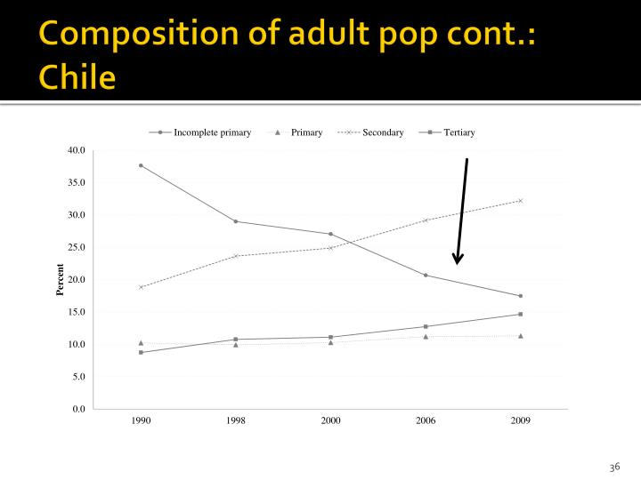 Composition of adult pop cont.: Chile