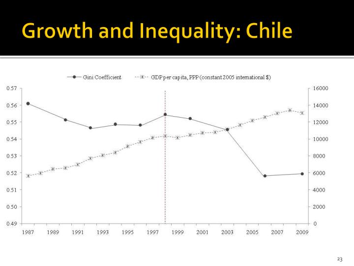 Growth and Inequality: Chile