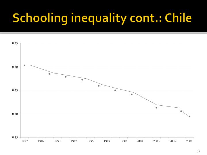 Schooling inequality cont.: Chile
