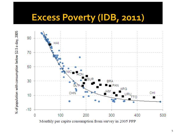 Excess Poverty (IDB, 2011)