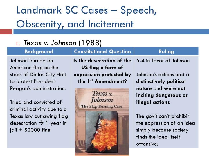 Landmark SC Cases – Speech, Obscenity, and Incitement