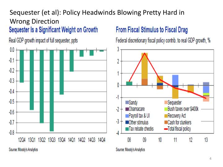 Sequester (et al): Policy Headwinds Blowing Pretty Hard in Wrong Direction