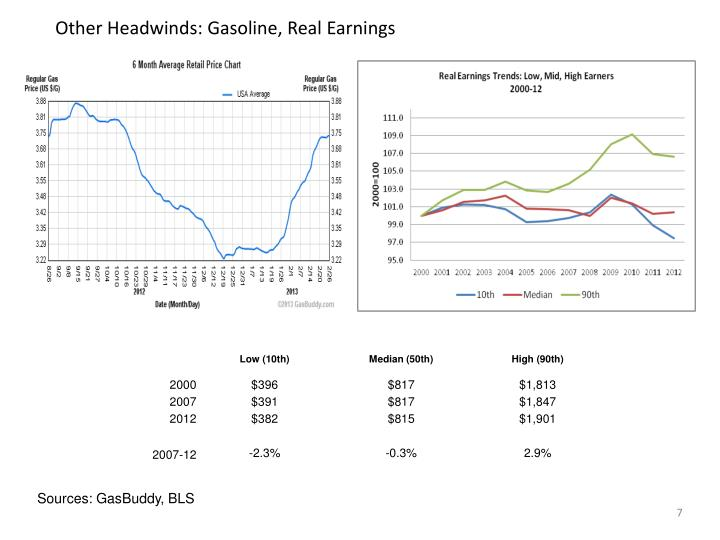 Other Headwinds: Gasoline, Real Earnings