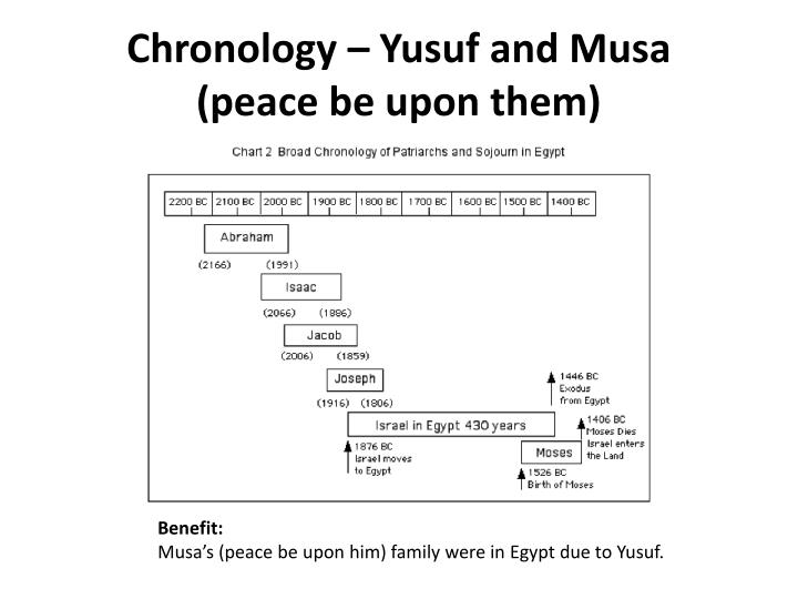 Chronology – Yusuf and Musa