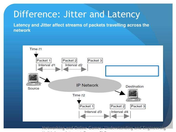 Difference: Jitter