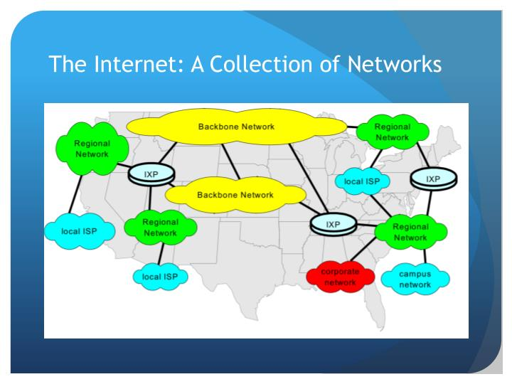 The Internet: A Collection of Networks
