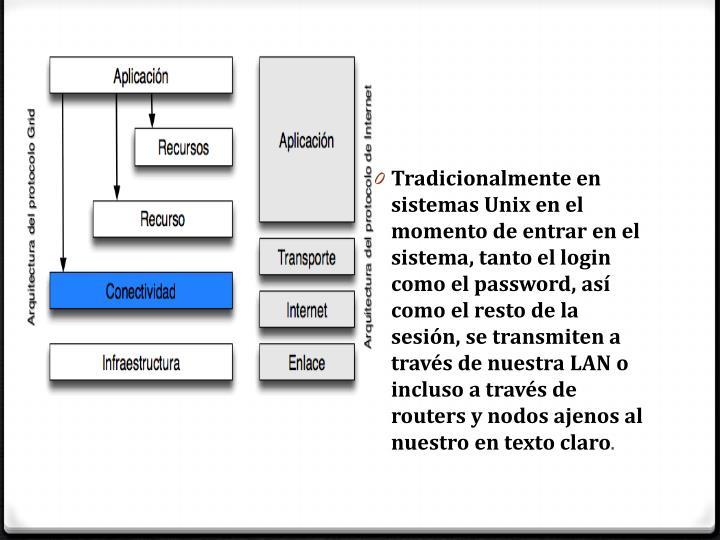 Tradicionalmente en sistemas Unix en el momento de entrar en el sistema, tanto el