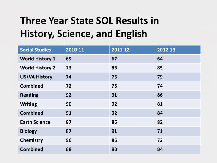 Three Year State SOL Results in History, Science, and English
