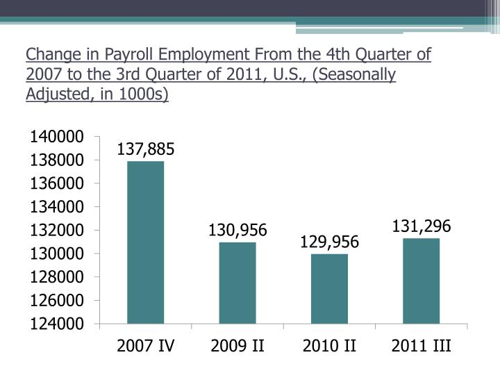 Change in Payroll Employment From the 4th Quarter of 2007 to the 3rd Quarter of 2011, U.S., (Seasonally Adjusted, in 1000s)