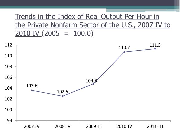Trends in the Index of Real Output Per Hour in the