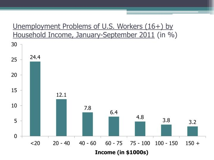 Unemployment Problems of U.S. Workers (16+) by
