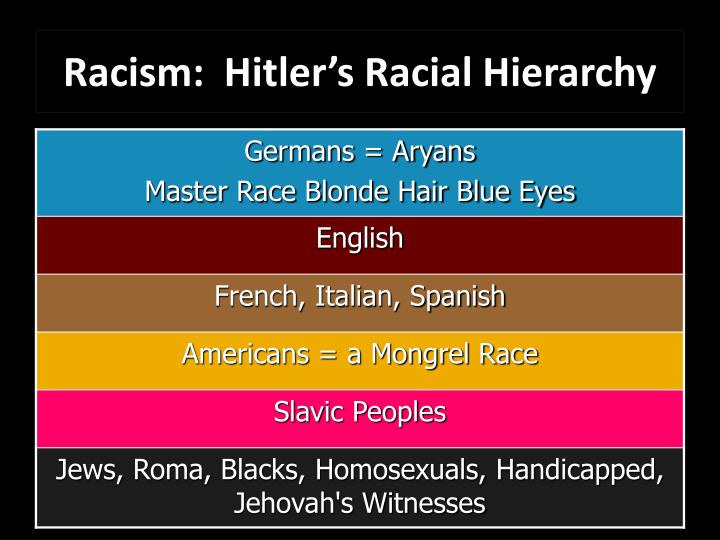 Racism:  Hitler's Racial Hierarchy
