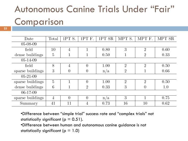 """Autonomous Canine Trials Under """"Fair"""" Comparison"""