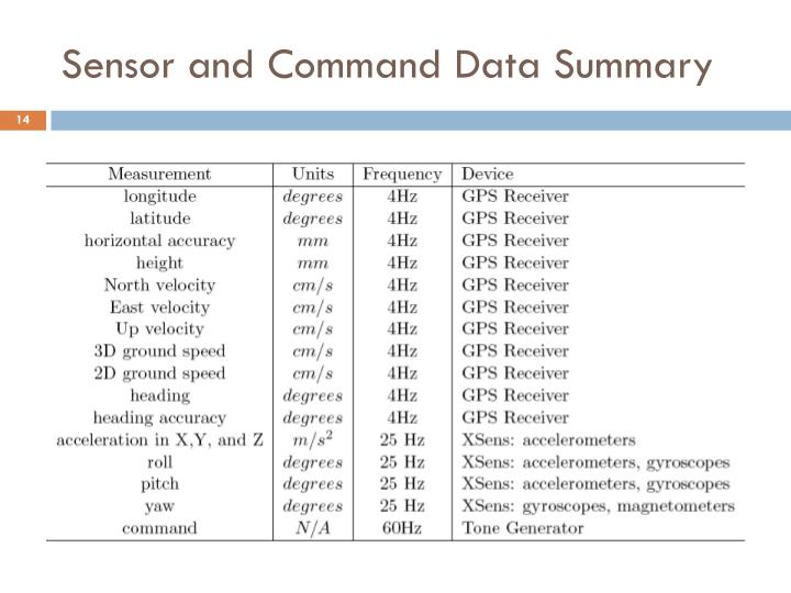 Sensor and Command Data Summary