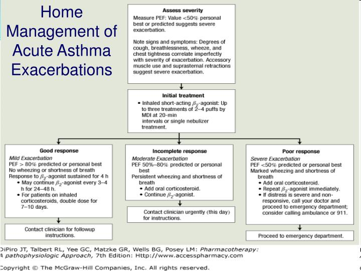 Home Management of Acute Asthma Exacerbations