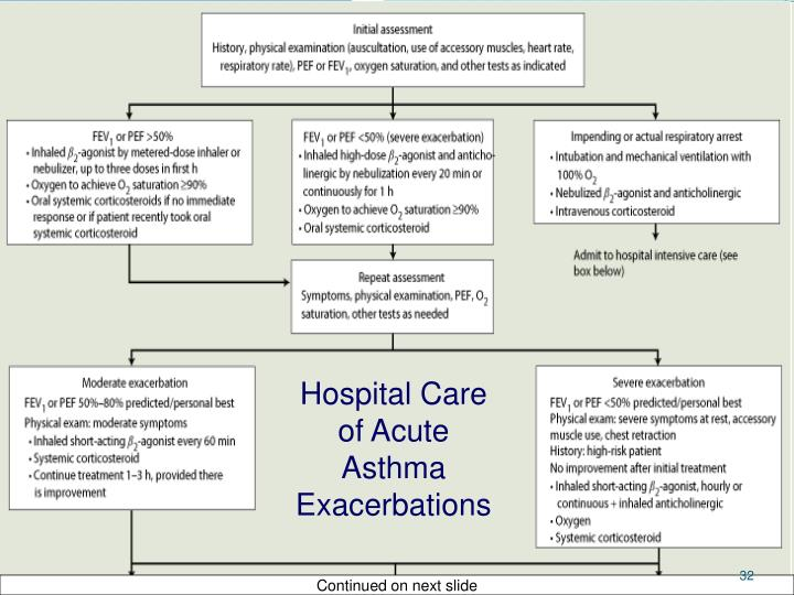 Hospital Care of Acute Asthma Exacerbations