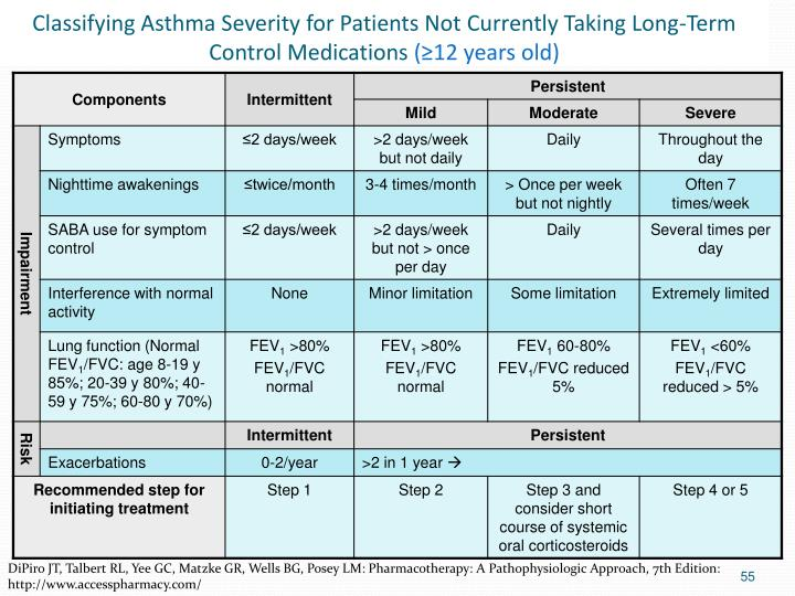 Classifying Asthma Severity for Patients Not Currently Taking Long-Term Control Medications