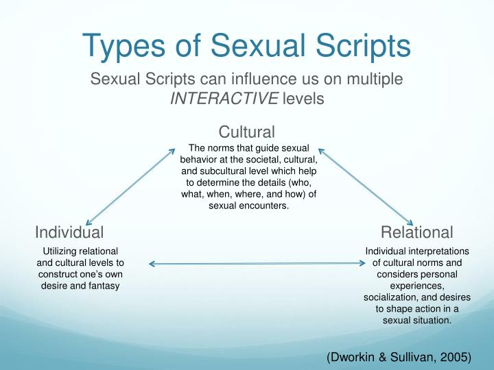 Types of Sexual Scripts