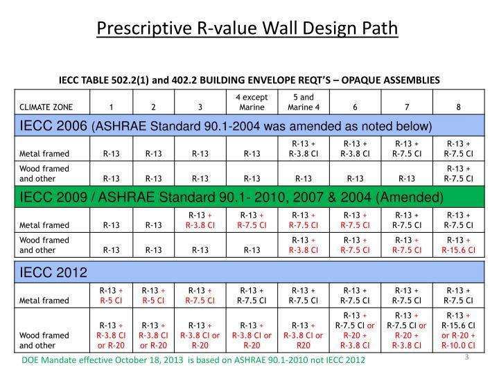 Prescriptive R-value Wall Design Path