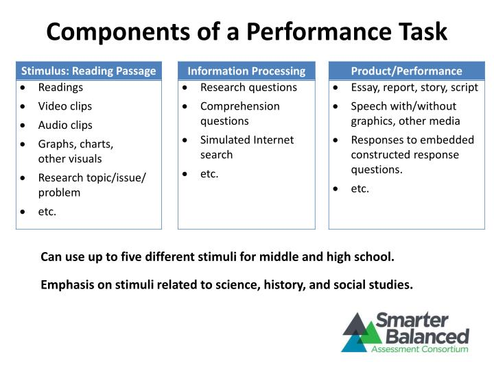 Components of a Performance Task
