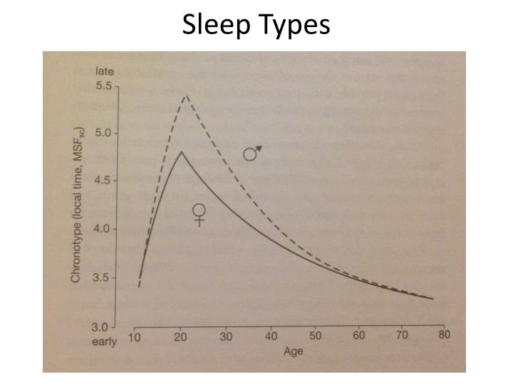 Sleep Types