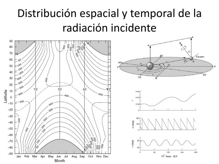 Distribuci n espacial y temporal de la radiaci n incidente