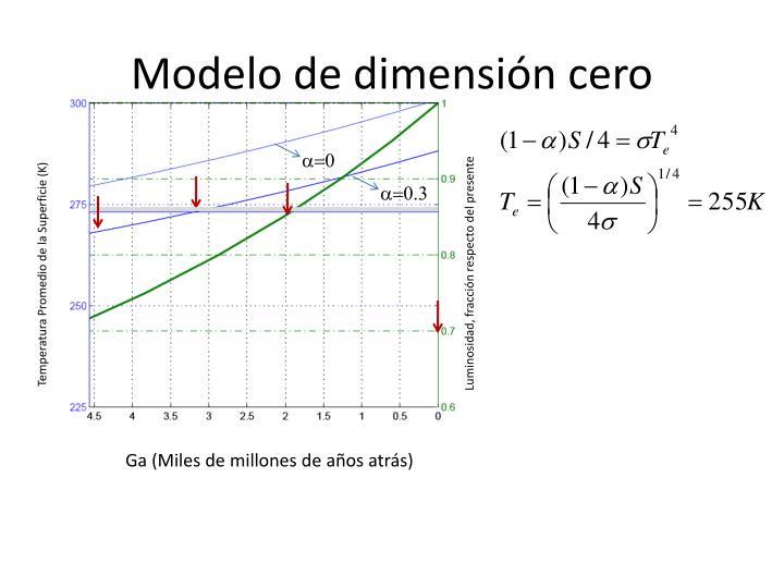 Modelo de dimensión cero